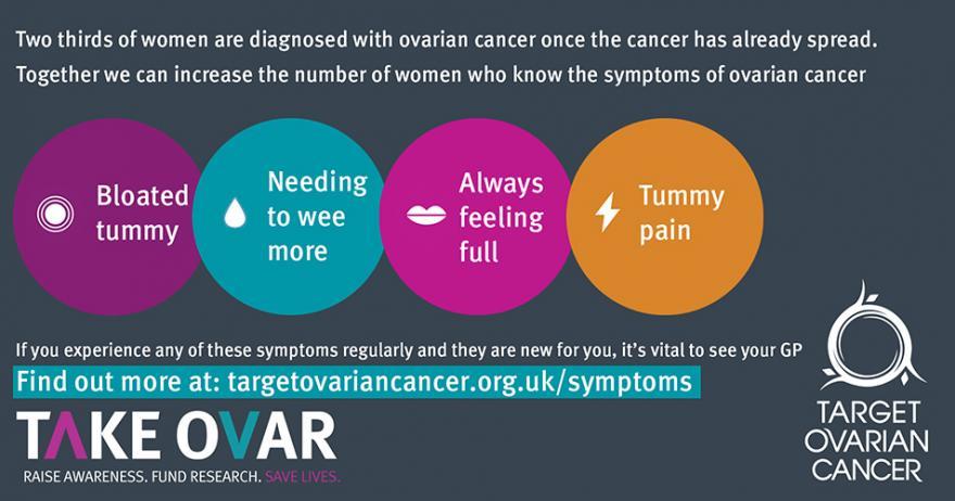 September Is Gynaecological Cancer Awareness Month Target Ovarian Cancer